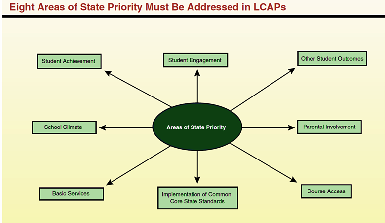 Eight Areas of State Priority Must be Addressed in LCAPs