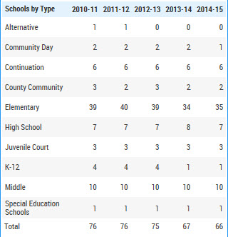 El Dorado-Schools by Type for years 2010 to 2015