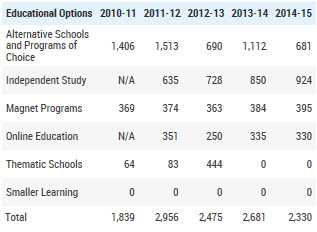 Educational Options 2010 to 2015